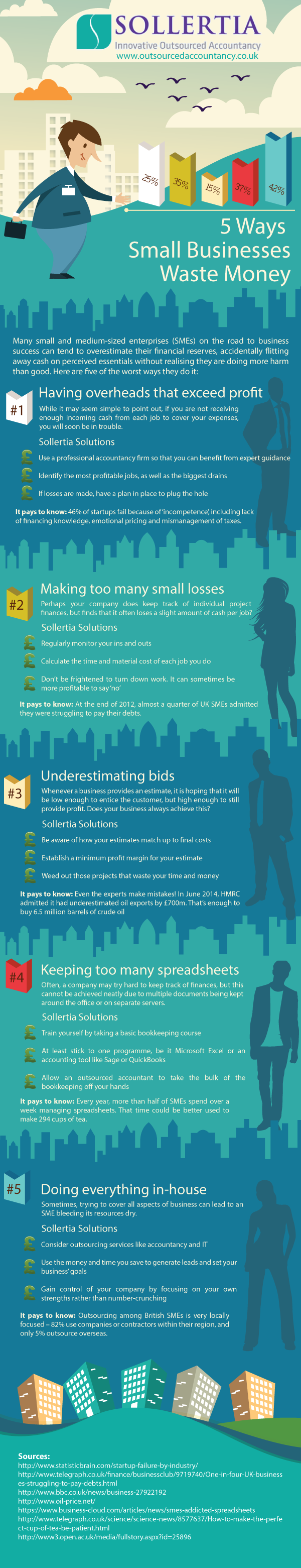 Five ways small businesses waste money Infographic